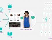 Customer data e-commerce