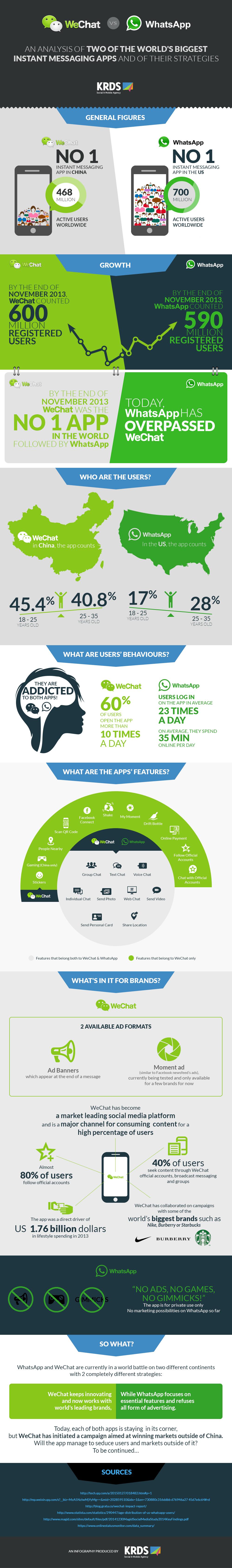 Infographic WeChat vs Whatsapp